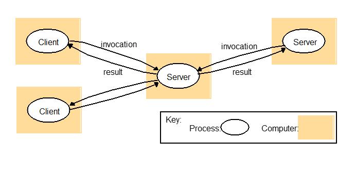 client_server_reverse_proxy
