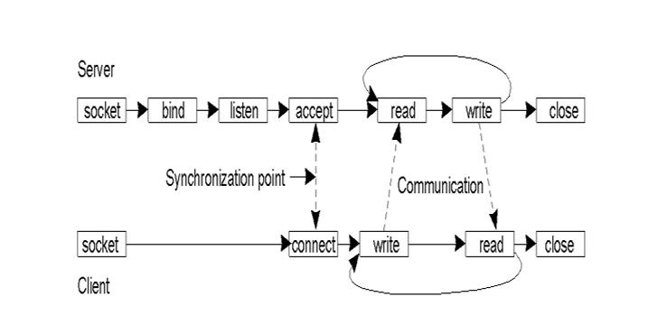 client_server_sync