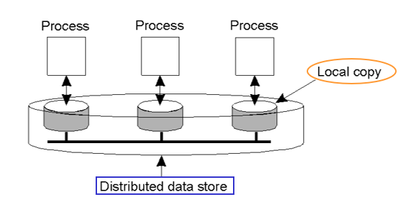 data_centric_consistency_model