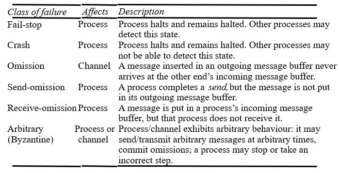 failure_model_omission_failure