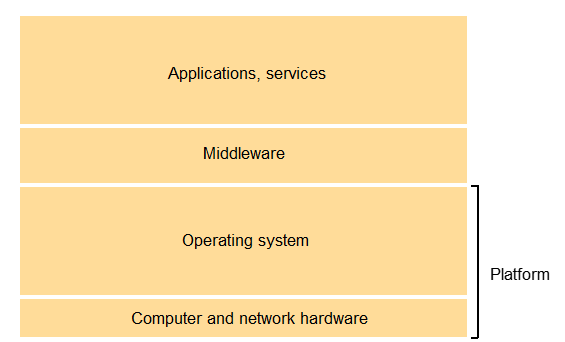 hardware_software_services_layer