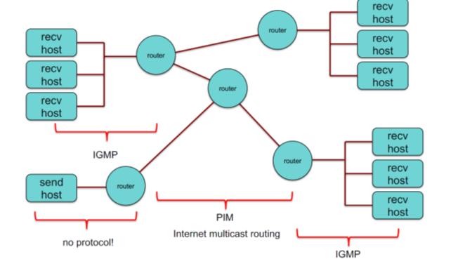 igmp_diagram