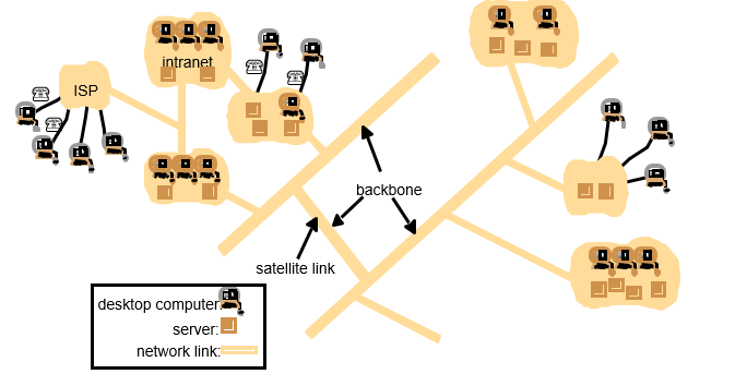 internet_scale_distributed_system
