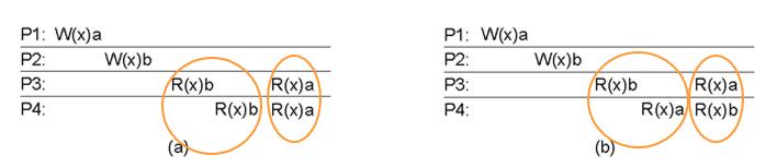 linear_consistency_model