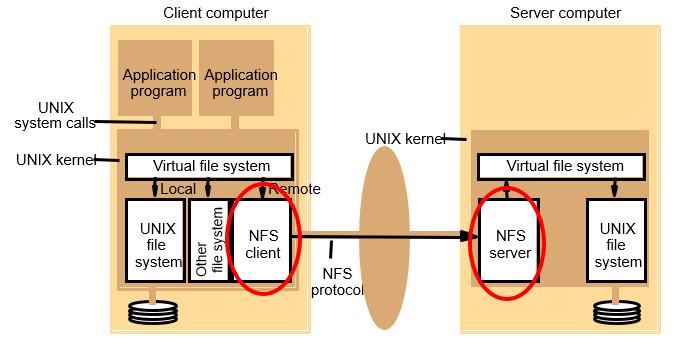 nfs_structure