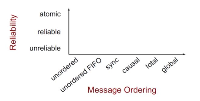 no_ordering_multi_comm