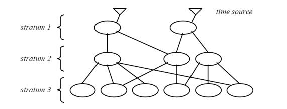 ntp_sync_net