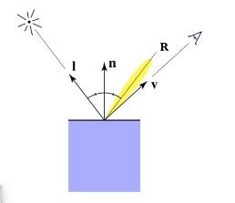 反射光线和视角