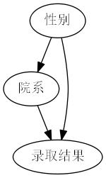 伯克利大学招生悖论1