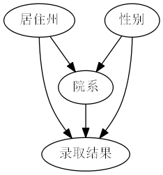 伯克利大学招生悖论2